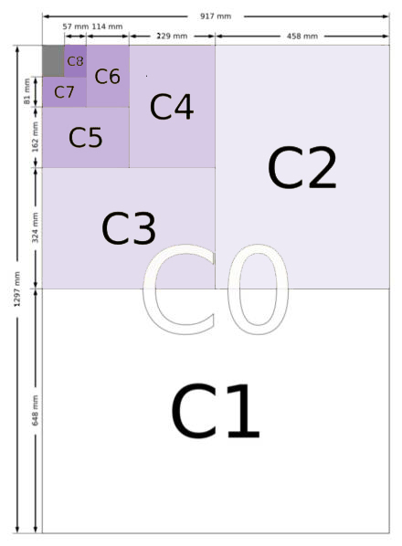 Table of Envelope Sizes From C0 to C10